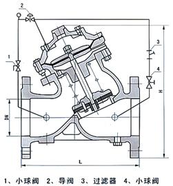 YX741X隔膜式可调减压阀结构示意图