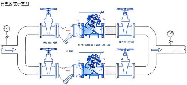 YX741X隔膜式可调减压阀安装示意图