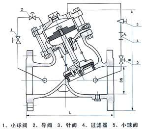 活塞式可调减压稳压阀结构示意图